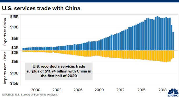 Kim ngạch dịch vụ giữa Mỹ và Trung Quốc.