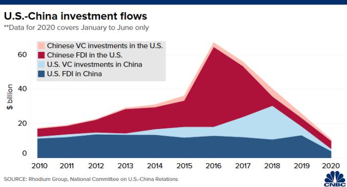 Dòng tiền đầu tư giữa hai nước vài năm gần đây giảm sút.