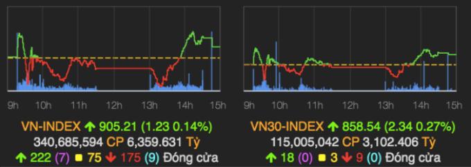 Hai chỉ số chính của thị trường chứng khoán phiên cuối tháng 9. Ảnh: VNDirect.