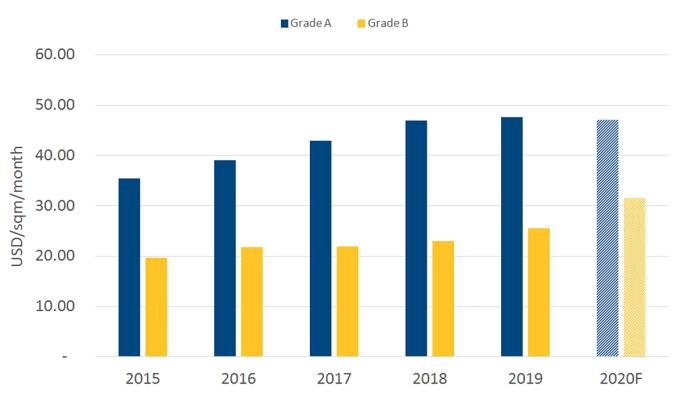 Giá chào thuê trung bình tính trên mỗi m2 hàng tháng của văn phòng hạng A (màu xanh) và hạng B (màu vàng) tại TP HCM qua các năm. Nguồn:  Colliers International.