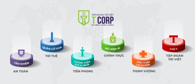 Các giá trị mới trong chiến lược phát triển của T-Corp.
