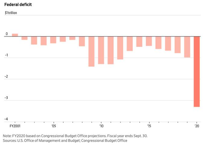 Thâm hụt liên bang của Mỹ thập niên qua (nghìn tỷ USD). Đồ họa: WSJ