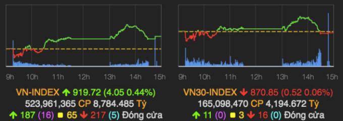 Diễn biến VN-Index phiên 7/10. Ảnh: VNDirect.