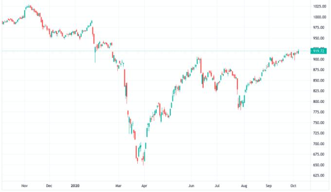 VN-Index áp sát mốc 920 điểm sau phiên 7/10. Ảnh: Tradingview.com.