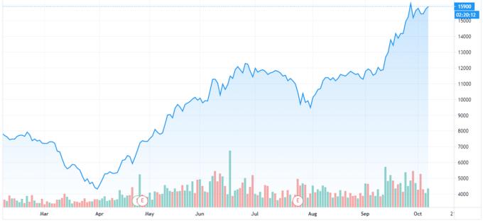 Diễn biến cổ phiếu Hoa Sen từ đầu năm đến nay. Ảnh: Tradingview.com.