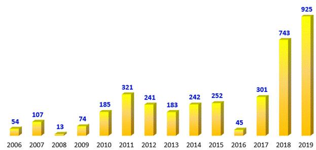 Lợi nhuận trước thuế qua các năm của Nam A Bank Đơn vị: Tỷ đồng.