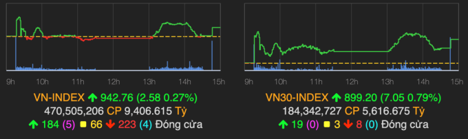 VN-Index trụ vững ngưỡng 940 điểm trong phiên 15/10. Ảnh: VNDirect.