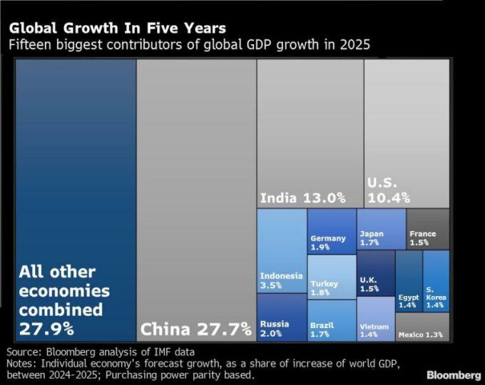 15 nước đóng góp lớn nhất vào tăng trưởng toàn cầu năm 2025.