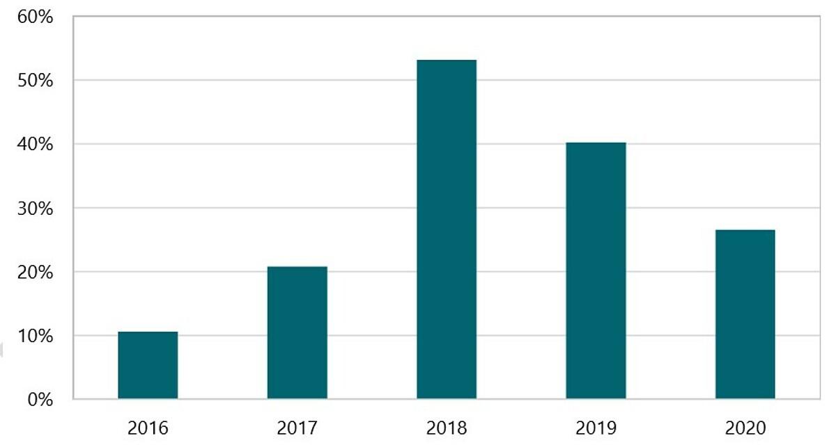 Biểu đồ tốc độ tăng trưởng giá bất động sản khu vực phường Cô Giang, quận 1, TP HCM. (Nguồn: Nghiên cứu thị trường bất động sản hạng A TP HCM của Savills Việt Nam, tháng 10/2020).