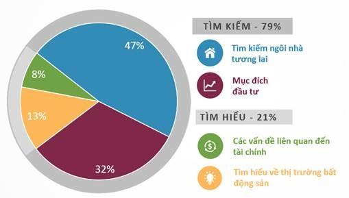 79% người tìm kiếm bất động sản để mua ở hoặc đầu tư, 21% có mục đích tìm hiểu thông tin. Nguồn: Batdongsan.com.vn