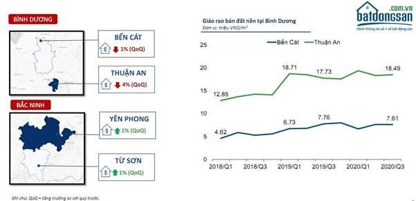 Biến động giá rao bán đất nền tại một số khu vực trong báo cáo thị trường quý 3/2020 của Batdongsan.com.vn