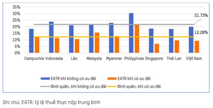 Thuế suất thuế TNDN thực nộp trung bình khi áp dụng và không áp dụng ưu đãi thuế tại  18  các nước ASEAN. Nguồn: Báo cáo của Oxfam, VEPR và Prakasa.