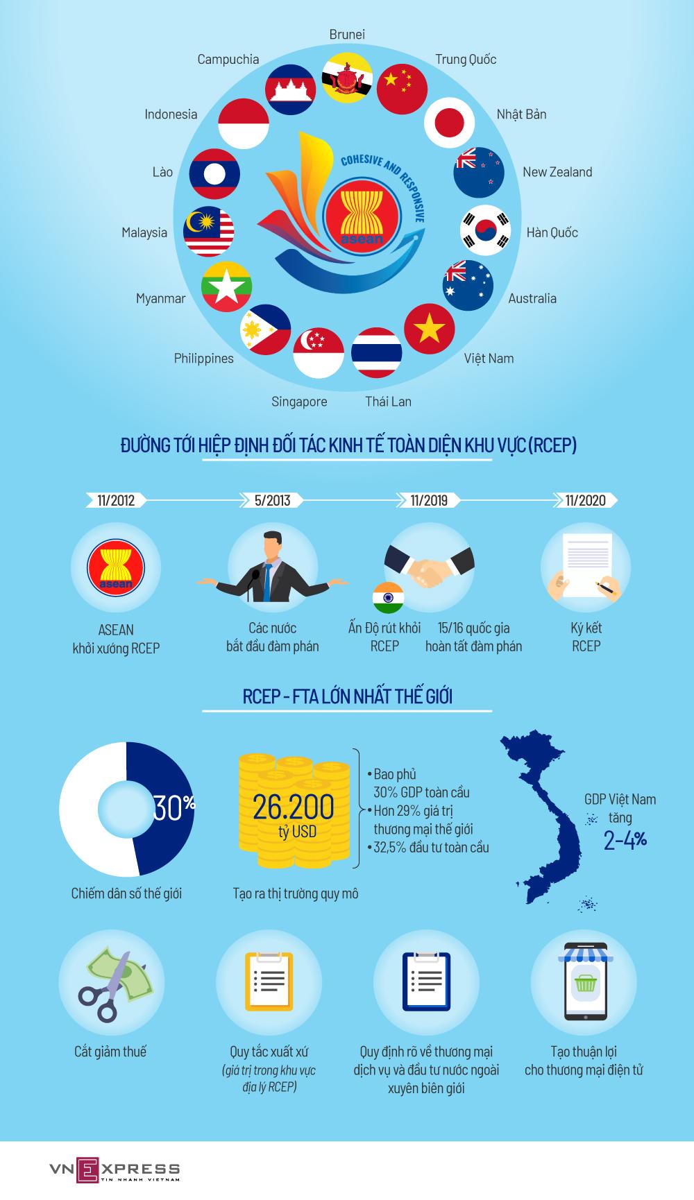 RCEP - Hiệp định thương mại tự do lớn nhất thế giới