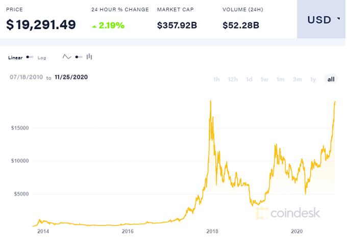 Diễn biến giá Bitcoin trong 10 năm qua.