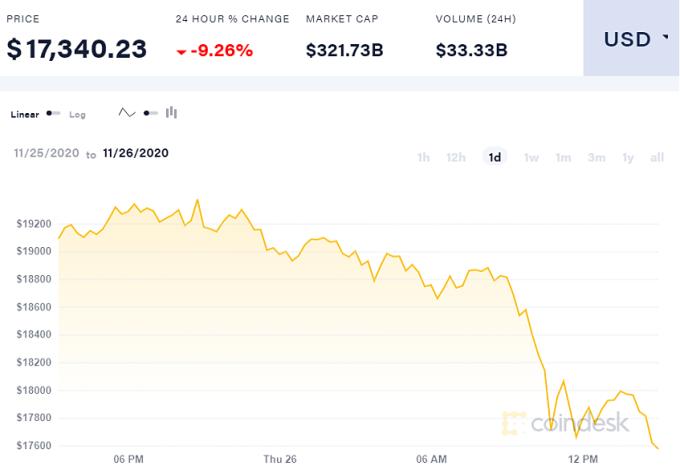 Bitcoin mất giá mạnh hôm nay.