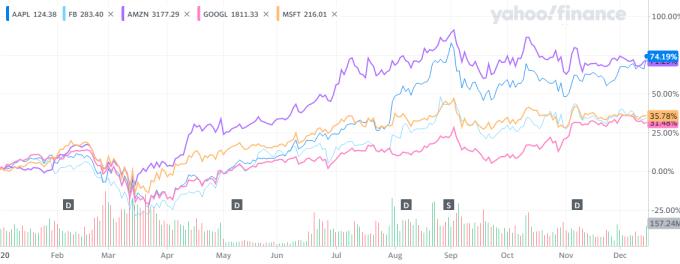 Đà tăng của cổ phiếu các đại gia công nghệ Mỹ năm nay.