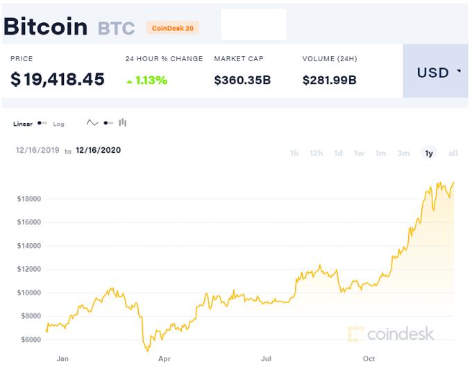 Giát Bitcoin tăng gần gấp 3 trong năm nay.