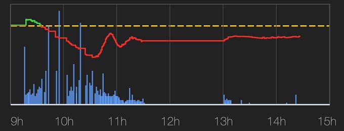 Cột màu xanh da trời biểu thị thanh khoản của thị trường phiên 24/12 đã dừng đột ngột từ 11h30, hiện tượng xuất hiện nhiều trong các phiên gần đây khi dòng tiền đổ vào thị trường lớn, số lệnh mua bán kỷ lục. Ảnh: VNDirect.