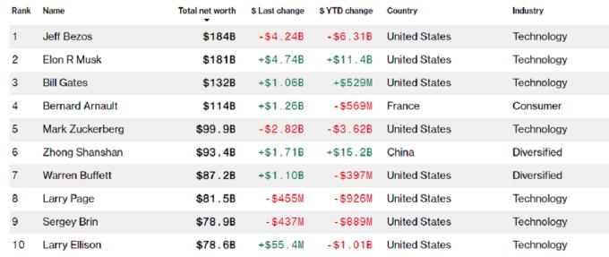 10 người giàu nhất thế giới hiện tại trên bảng xếp hạng của Bloomberg. Ảnh: Bloomberg