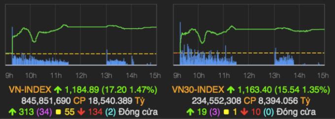 Hai chỉ số chính trong phiên giao dịch 11/1. Ảnh: VNDirect.