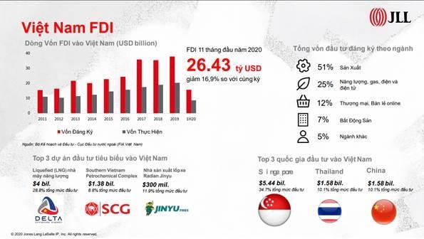 Dòng vốn đầu tư FDI vào Việt Nam trong 11 tháng đầu năm 2020 đạt 26,43 tỷ USD. Nguồn: JLL.