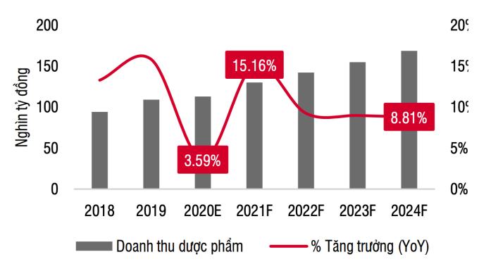 Ước tính doanh thu dược phẩm của Việt Nam chững lại trong năm 2020. Ảnh: SSI Research, BMI.