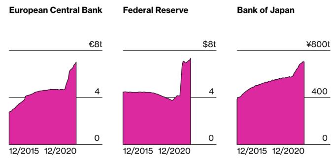 Bảng cân đối các Ngân hàng trung ương phình to trong năm 2020. Ảnh: Bloomberg.