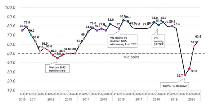 Diễn biến BCI từ năm 2010 đến 2020. Đồ họa: EuroCham.