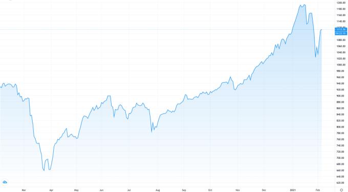 VN-Index tăng liên tục từ đáy cuối tháng 3/2020 và trở thành chủ đề được quan tâm nhất năm vừa qua. Ảnh: Trading View.