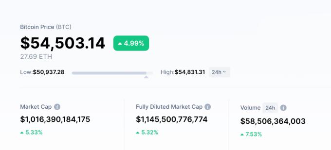 Giá Bitcoin thời điểm 1h sáng ngày 20/2 (theo giờ Hà Nội). Ảnh: CoinMarketCap.
