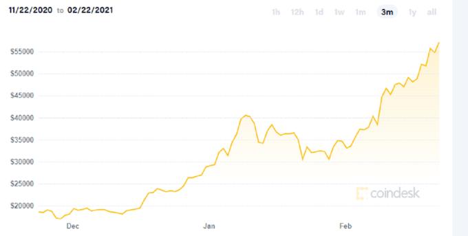 Đà tăng giá của Bitcoin 3 tháng gần đây. Ảnh: Coindesk