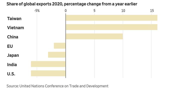 Thay đổi thị phần xuất khẩu toàn cầu một số nền kinh tế. Đồ họa: WSJ.