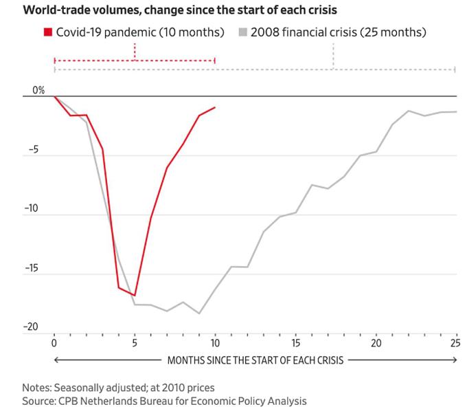 Thời gian phục hồi sản lượng thương mại toàn cầu của Covid-19 là 10 tháng, so với 25 tháng trong đợt khủng hoảng tài chính năm 2008. Đồ họa: WSJ.