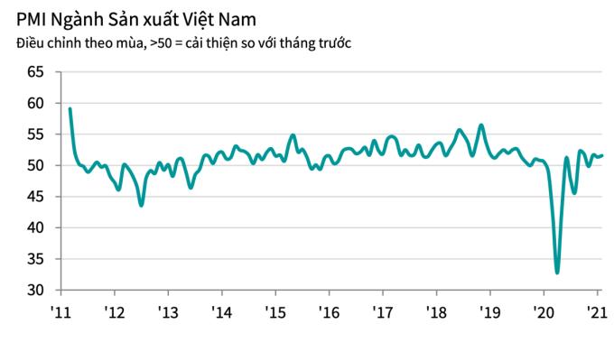 PMI của Việt Nam vượt trên 50 điểm tháng thứ 3 liên tiếp. Ảnh: IHS Markit.