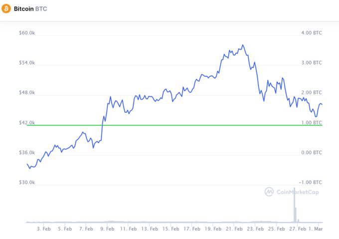 Diễn biến giá Bitcoin 1 tháng gần đây. Ảnh: Coinmarketcap