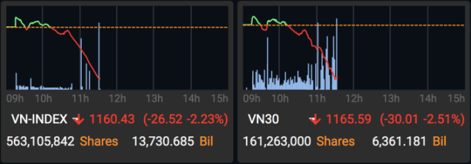 VN-INdex rơi nhanh trong nửa cuối phiên sáng. Ảnh: MAS.