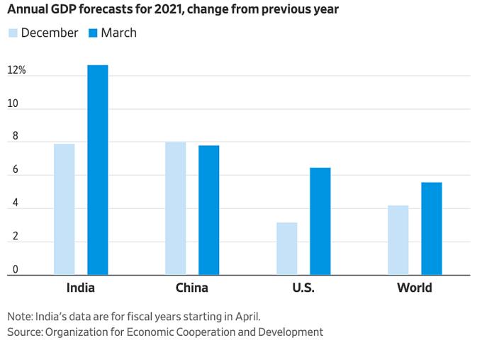 Dự báo tăng trưởng (từ trái sang: Ấn Độ, Trung Quốc, Mỹ và thế giới) năm 2021, với xanh nhạt là dự báo đưa ra vào tháng 11/2020 và xanh đậm là dự báo đưa ra vào tháng 3/2021. Đồ họa: WSJ.