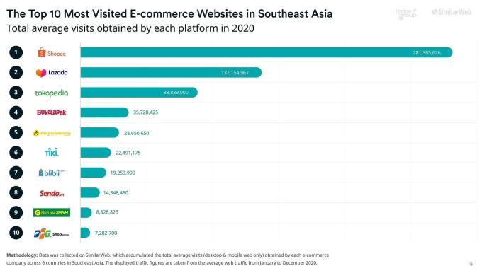 Top 10 sàn thương mại điện tử có lượng truy cập website trung bình năm 2020 lớn nhất Đông Nam Á. Nguồn và đồ họa: iPrice.