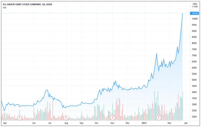Diễn biến giá cổ phiếu FLC trong vòng một năm. Ảnh: Tradingview.com.