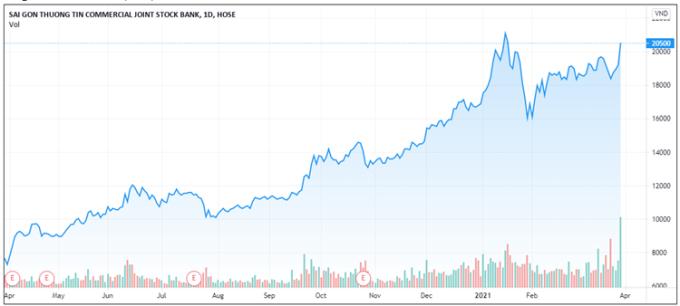 Đồ thị giá và thanh khoản STB trong một năm. Ảnh: Tradingview.com.