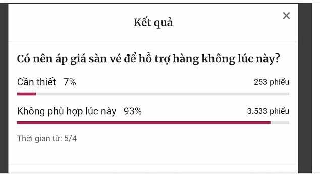 Kết quả khảo sát của VnExpress trong hai ngày 5,6/4.