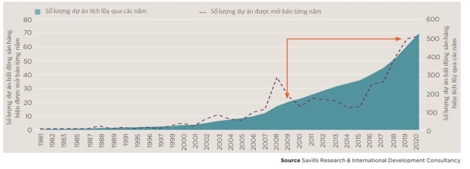 Tổng số dự án bất động sản hạng sang tăng 198% trong 10 năm qua.  Nguồn: Savills.