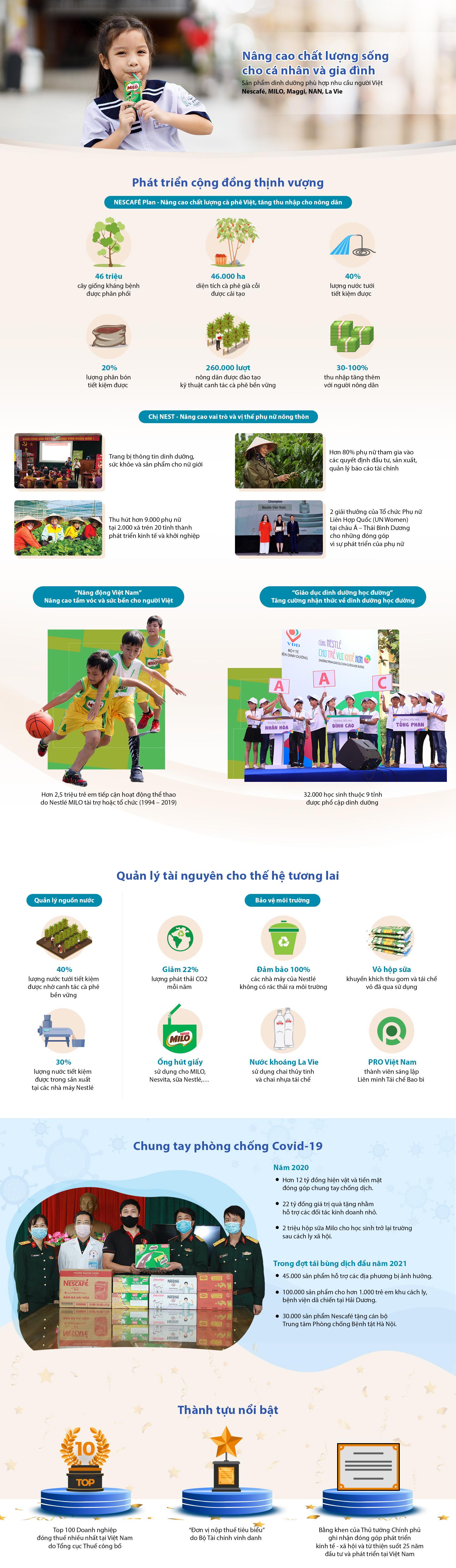 Dấu ấn Nestlé trong 25 năm đồng hành cùng người Việt