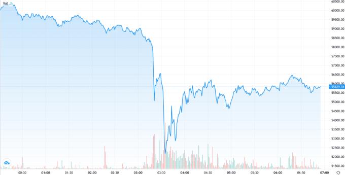 Bitcoin có thời điểm giảm hơn 15% vào sáng 18/4, trước khi thu hẹp đà giảm còn 8%. Ảnh: Trading View.