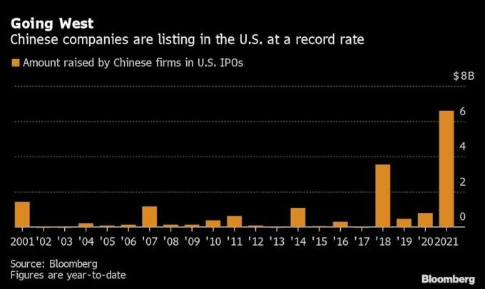 Giá trị đợt IPO của doanh nghiệp Trung Quốc tại Mỹ trong