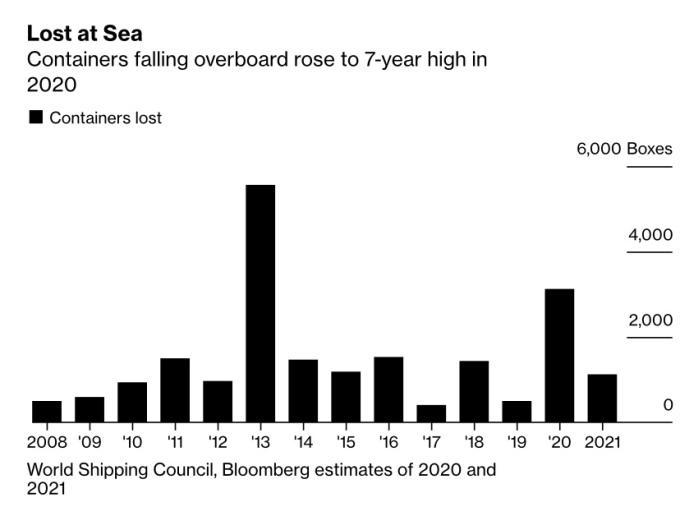Số lượng container rơi xuống biển trong 7 năm qua. Nguồn: Bloomberg.