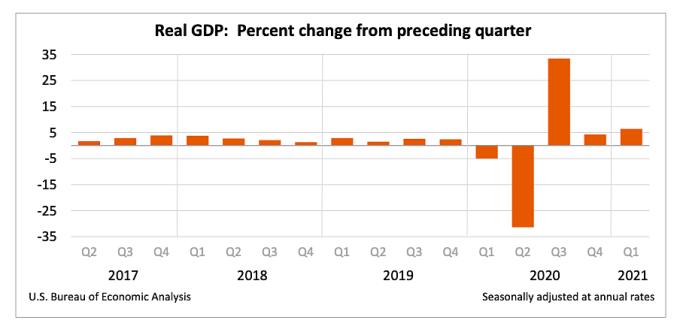 Tăng trưởng GDP Mỹ qua các quý. Nguồn: Bộ Thương mại Mỹ.