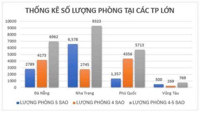 Lượng phòng tại các TP lớn theo thống kê từ Sở du lịch tỉnh Bà Rịa – Vũng Tàu, năm 2019.