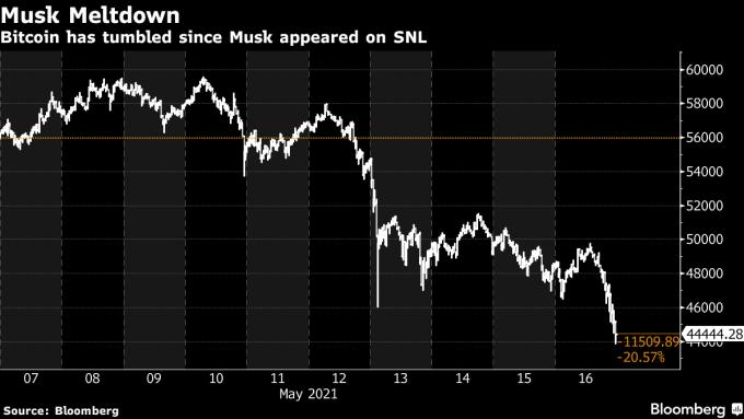 Đà giảm giá của bitcoin từ sau khi Musk xuất hiện trên truyền hình. Ảnh: Bloomberg