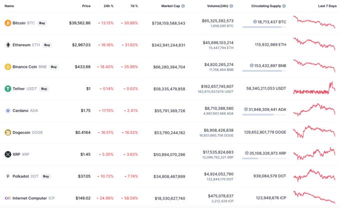 Cryptocurrency market capitalization evaporated nearly 500 billion USD